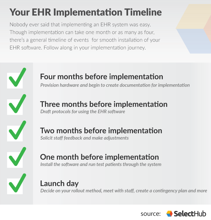 EHR Implementation Timeline