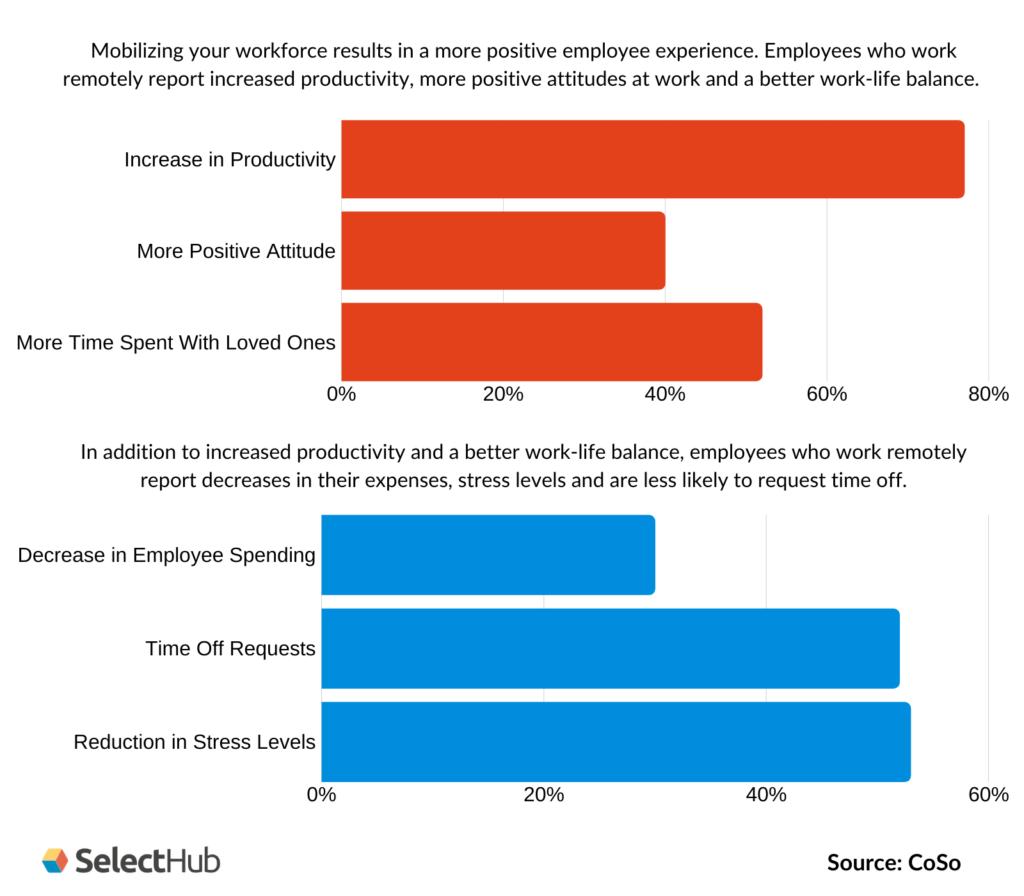 Benefits of Mobilizing Workforces