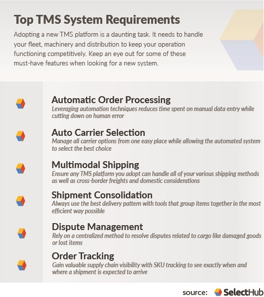 Transport Management System Requirements