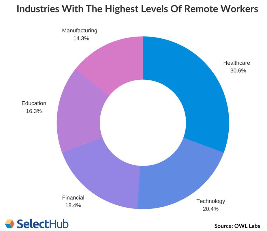 Mobile Workforce By Industry