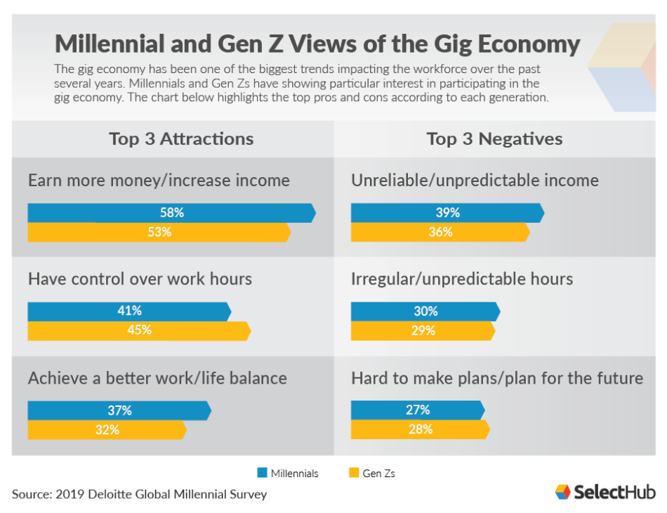 Millennial and Gen Z views of the gig economy