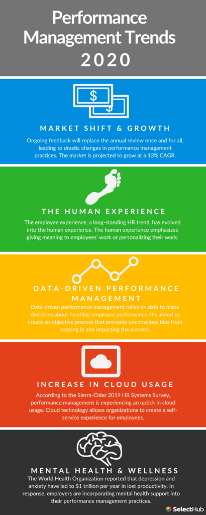 Performance Management Trends