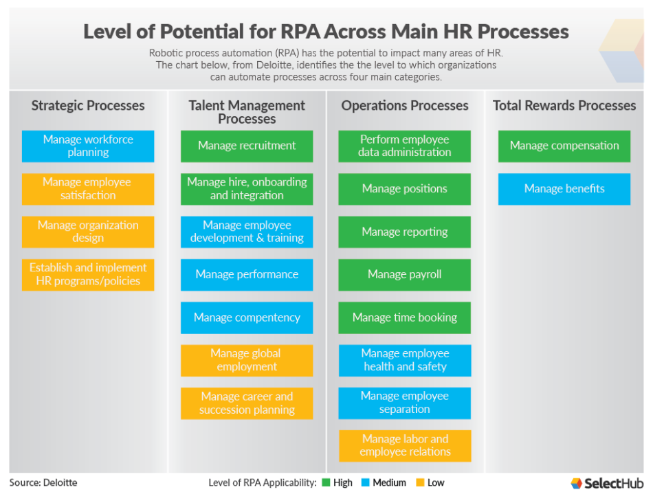 Chart showing how RPA can be used in HR processes