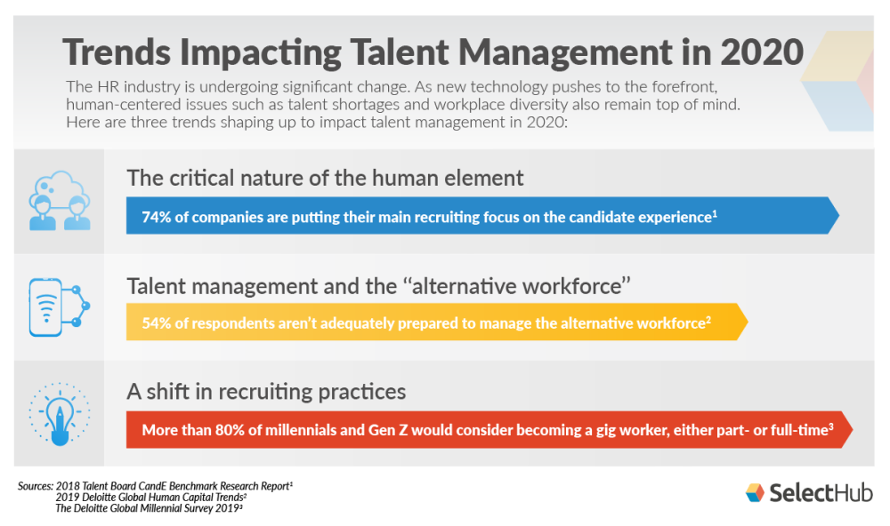 Talent Management Trends 2020