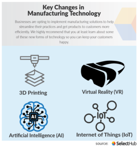 Key Changes in Manufacturing Technology