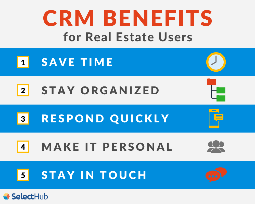 CRM Benefits for Real Estate