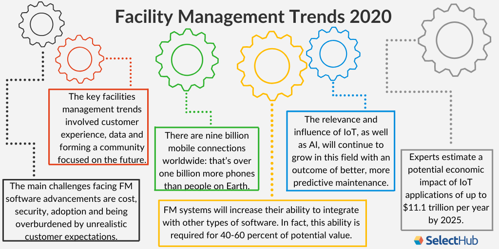Facility Management Trends 2020