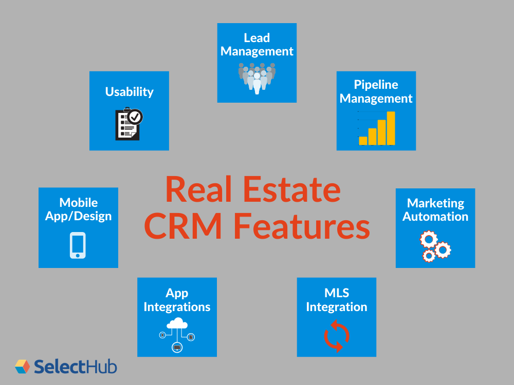 Real Estate CRM Features