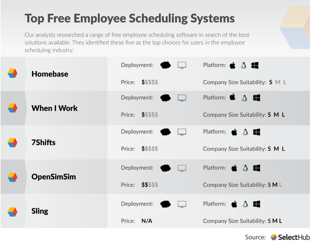 Top Free Employee Scheduling Software