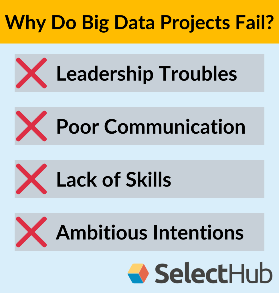 Why big data projects fail?
