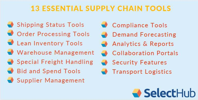 Types of Supply Chain Management Tools