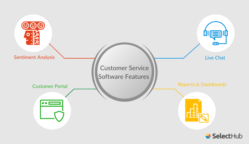 Customer Service Software Features