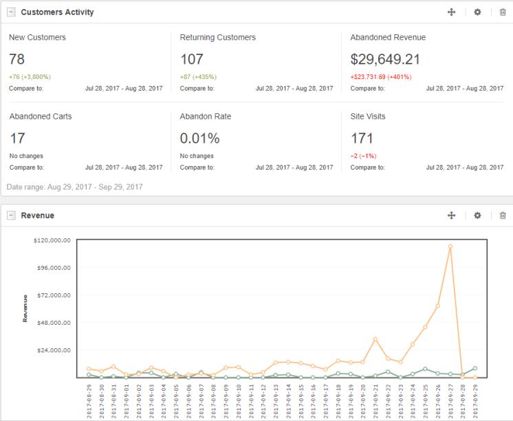 OroCRM Analytics View