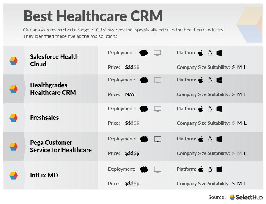 Best Healthcare CRM