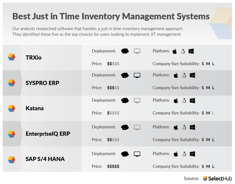 Best Just in Time Inventory Systems