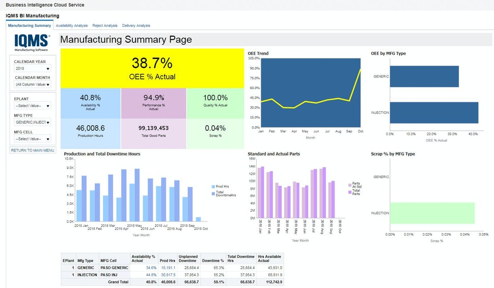 EnterpriseIQ ERP Dashboard
