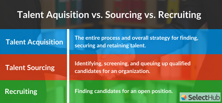 Differences Between Talent Acquisition, Sourcing and Recruiting