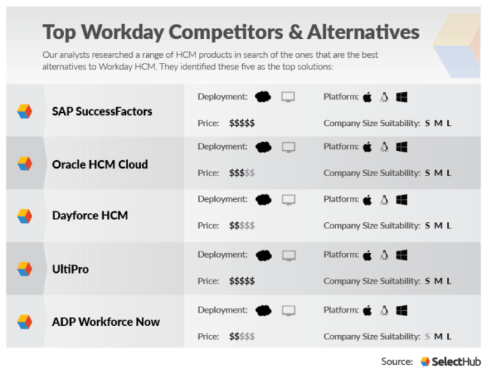 Best Workday Competitors and Alternatives
