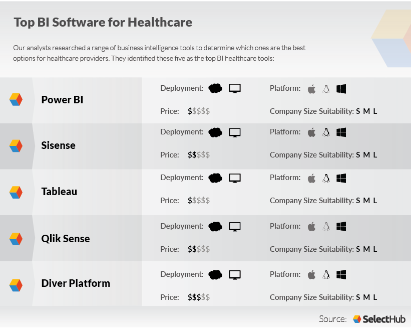 Best Healthcare BI Software Tools