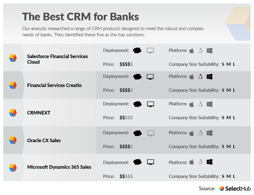 Best CRM Software for Banks | Benefits of Bank CRM Solutions