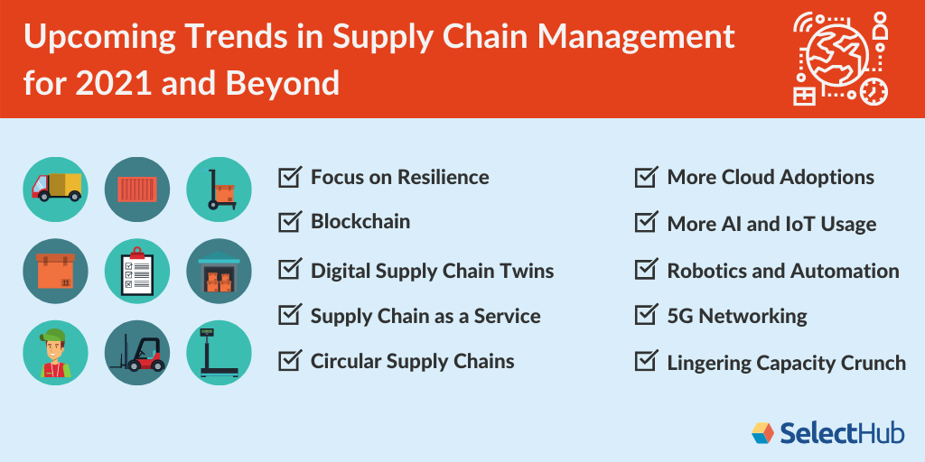 Supply Chain Trends   Future of SCM In 2021